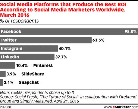 Digital Marketing - social media report