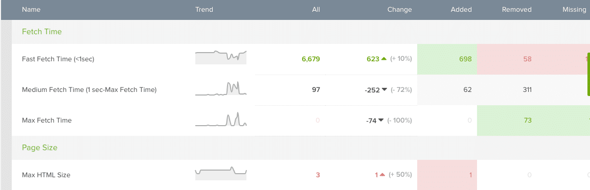 Website Speed Optimization Sweden